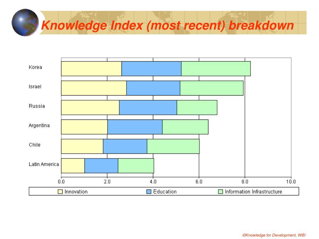 Knowledge Index (most recent) breakdown