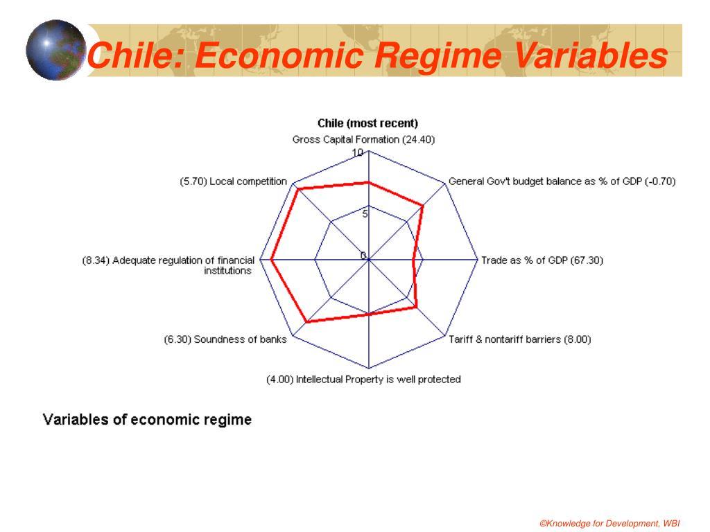 Chile: Economic Regime Variables