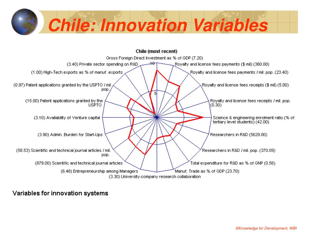 Chile: Innovation Variables