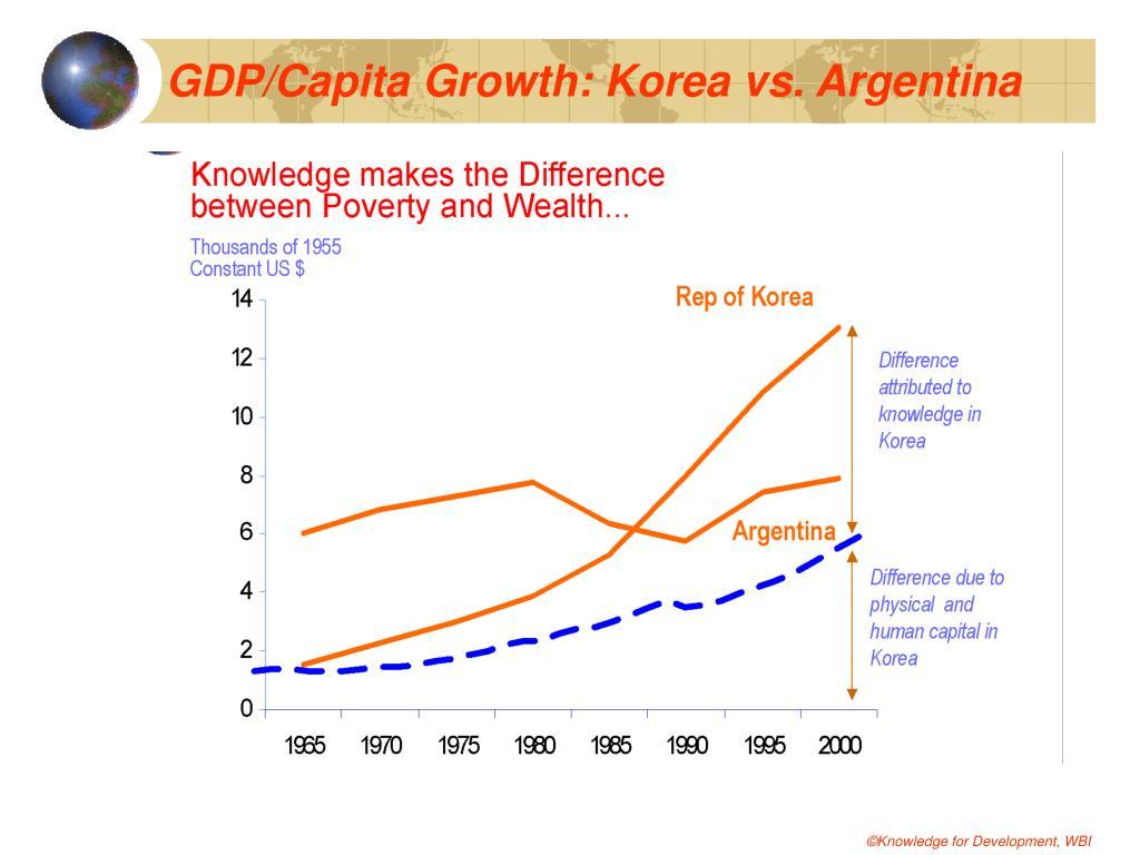GDP/Capita Growth: Korea vs. Argentina