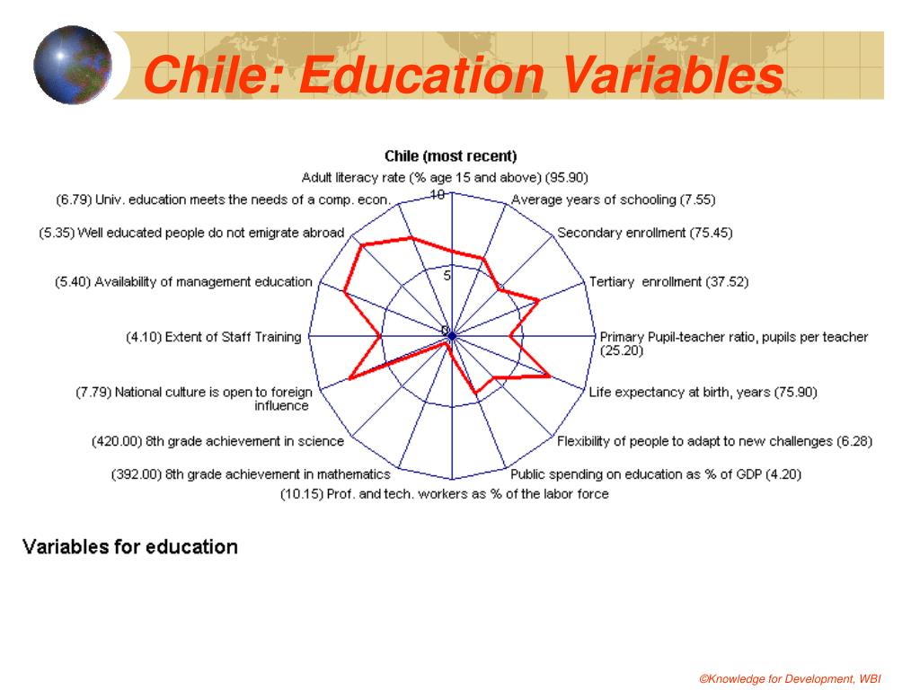 Chile: Education Variables