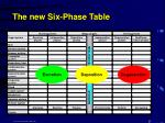 the new six phase table