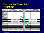 the new six phase table vicariation