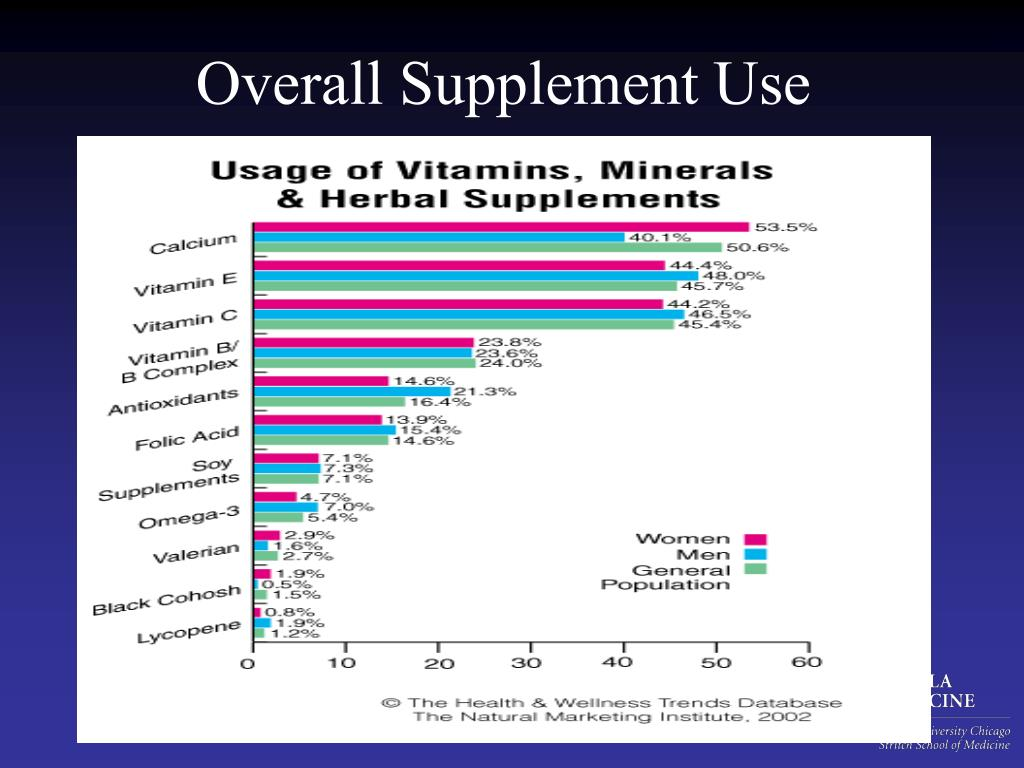 Overall Supplement Use