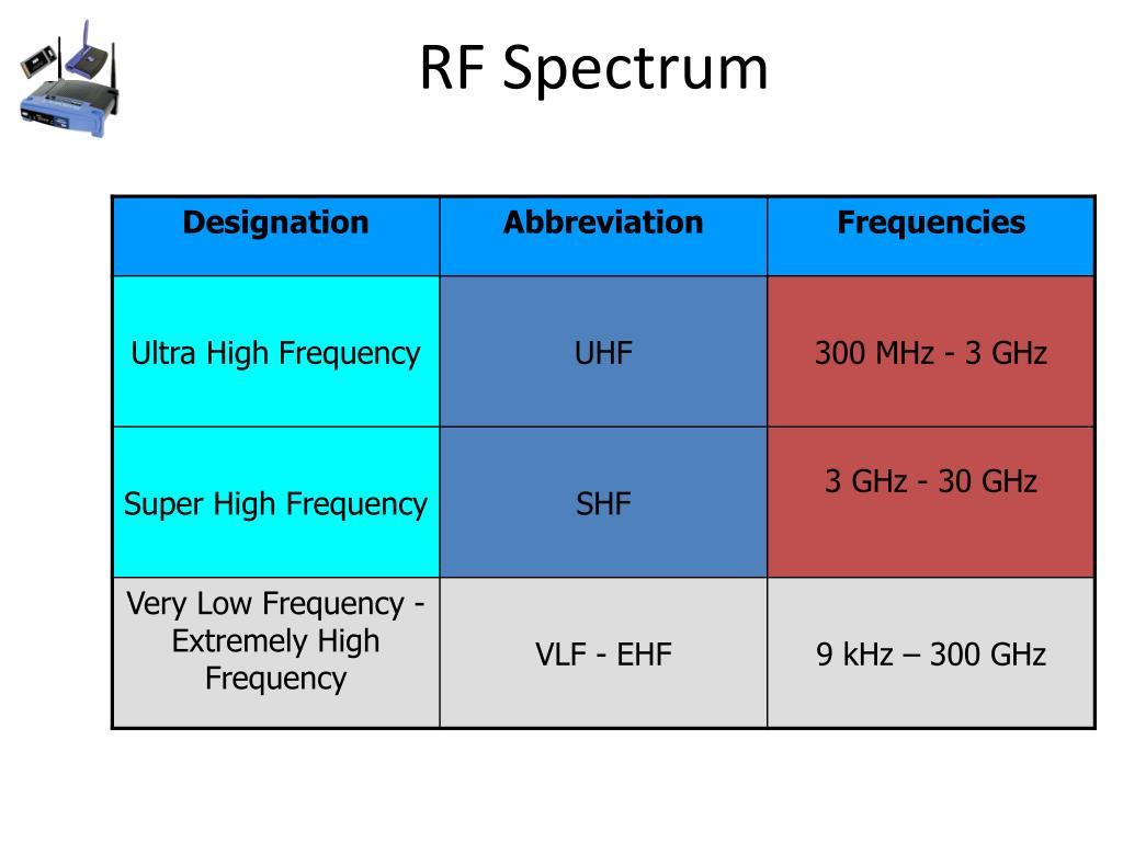 PPT - Wireless Networking Radio Frequency Fundamentals and RF Math