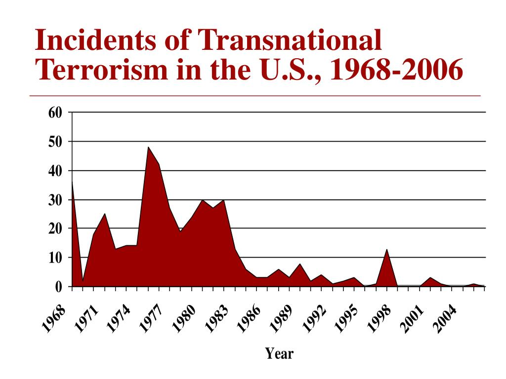 Incidents of Transnational Terrorism in the U.S., 1968-2006
