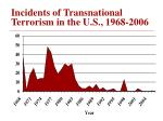 incidents of transnational terrorism in the u s 1968 2006