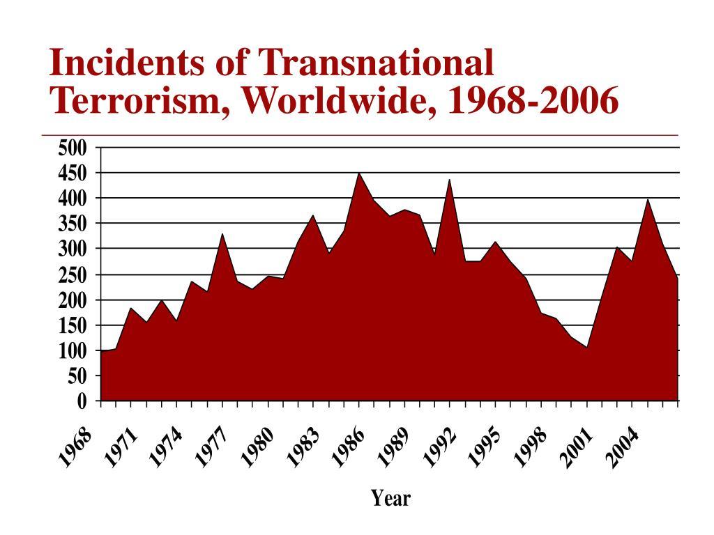 Incidents of Transnational Terrorism, Worldwide, 1968-2006