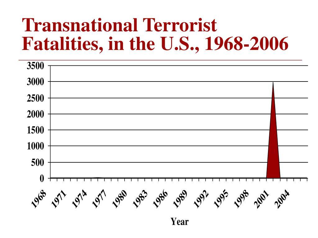 Transnational Terrorist Fatalities, in the U.S., 1968-2006