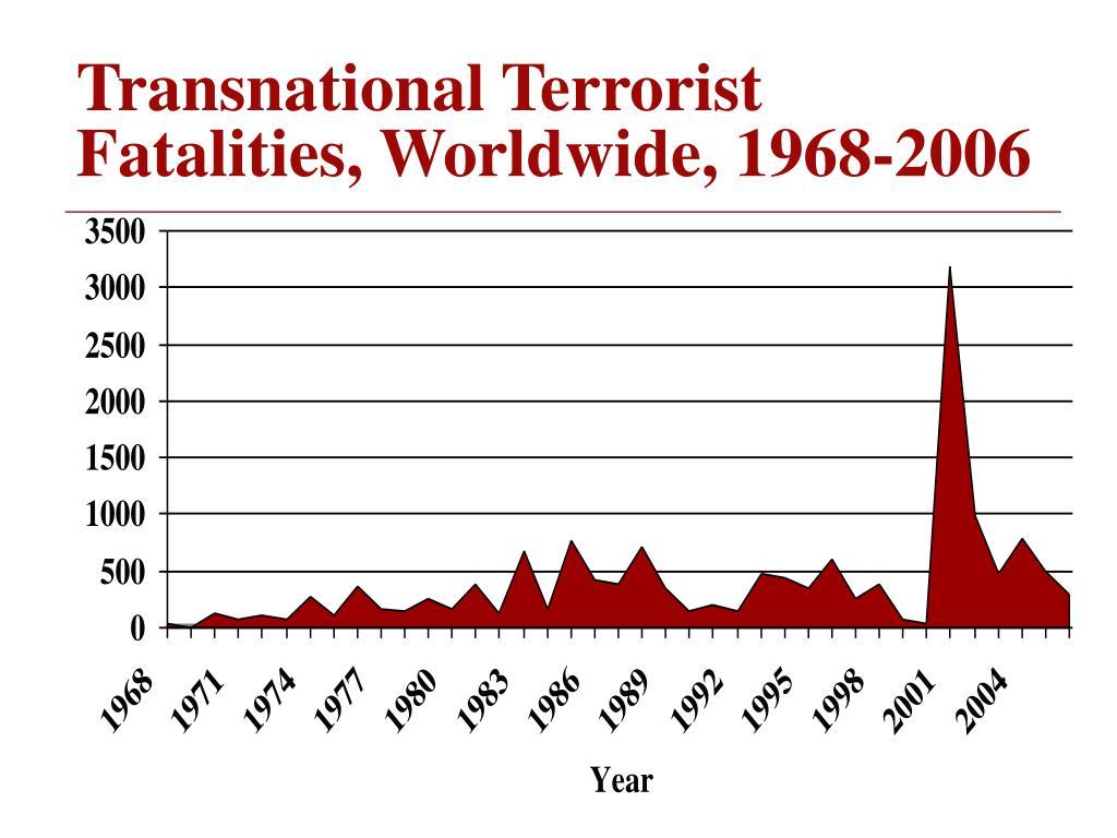 Transnational Terrorist Fatalities, Worldwide, 1968-2006