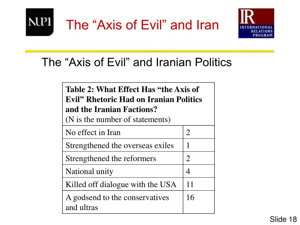 """The """"Axis of Evil"""" and Iranian Politics"""