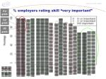 employers rating skill very important