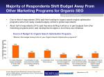 majority of respondents shift budget away from other marketing programs for organic seo