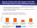 majority of respondents who engage in paid sem shift budget away from other marketing programs