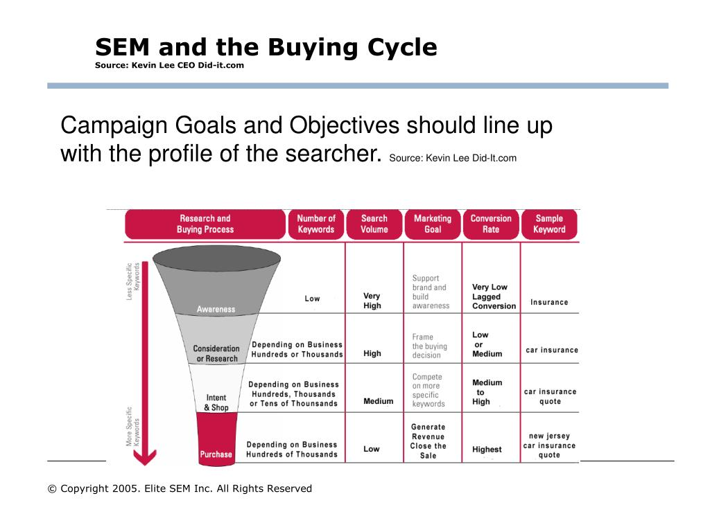 SEM and the Buying Cycle
