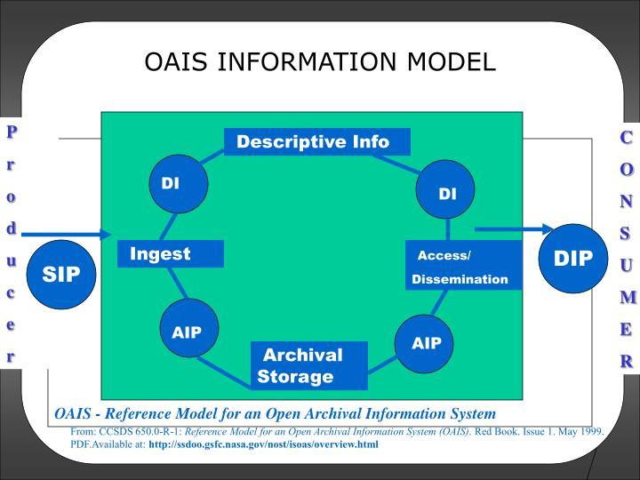 OAIS INFORMATION MODEL