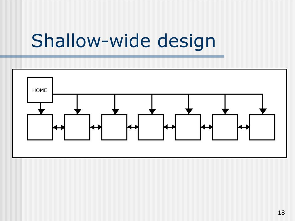 Shallow-wide design