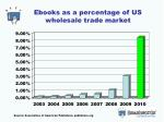 ebooks as a percentage of us wholesale trade market