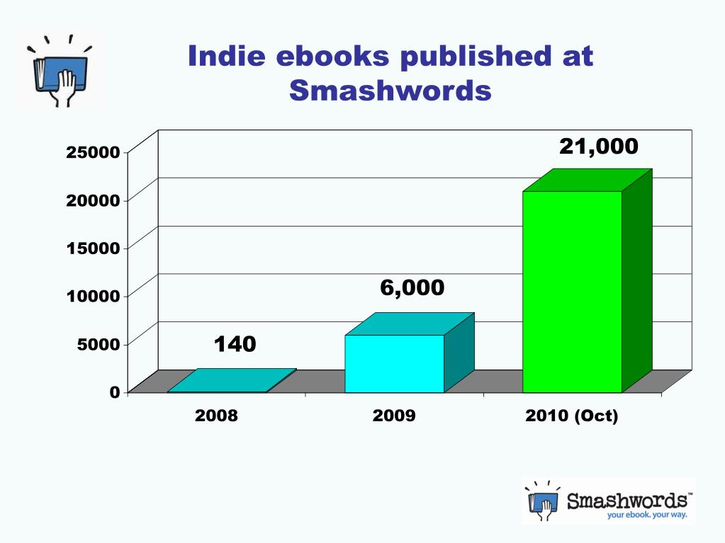 Indie ebooks published at Smashwords