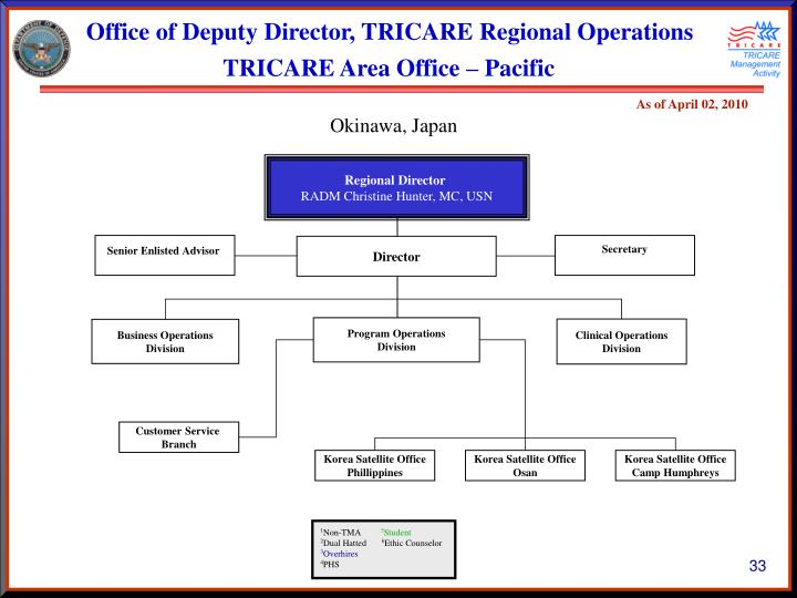 Office of Deputy Director, TRICARE Regional Operations
