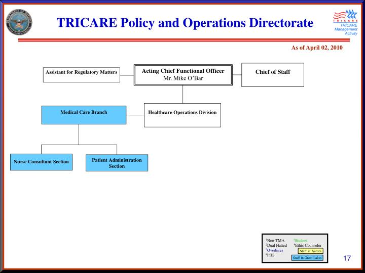 TRICARE Policy and Operations Directorate