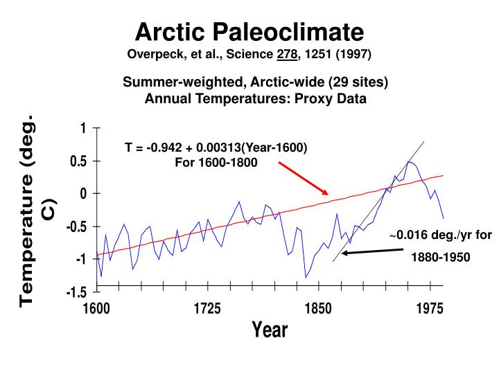 Arctic Paleoclimate