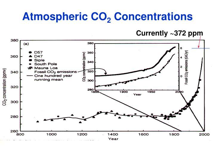 Atmospheric CO