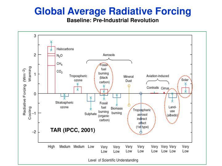 Global Average Radiative Forcing
