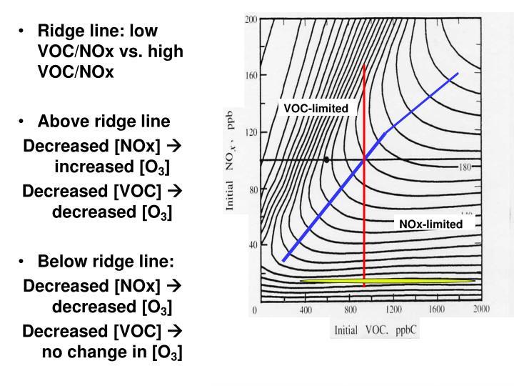 Ridge line: low VOC/NOx vs. high VOC/NOx