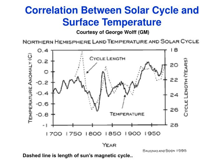 Correlation Between Solar Cycle and Surface Temperature
