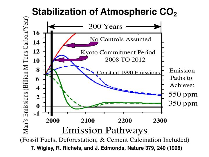 Stabilization of Atmospheric CO