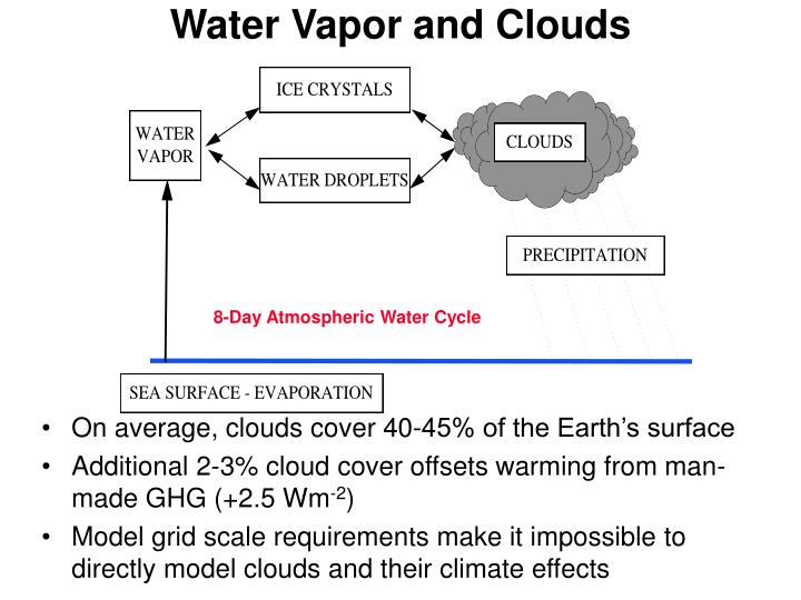 Water Vapor and Clouds