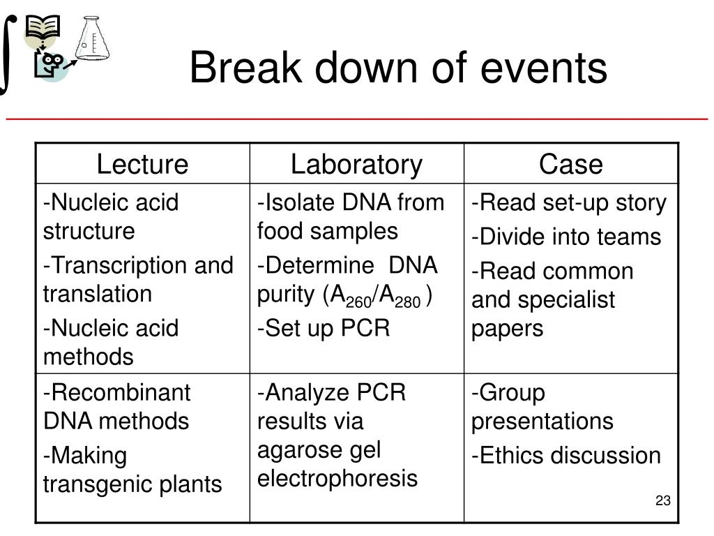 Break down of events