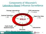 components of wisconsin s laboratory based influenza surveillance