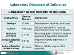 laboratory diagnosis of influenza