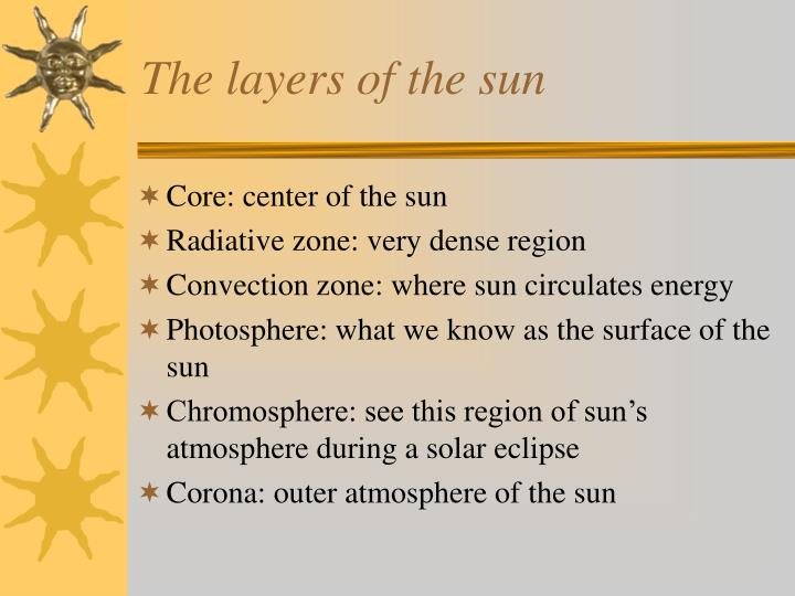 The layers of the sun