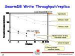 swarmdb write throughput replica