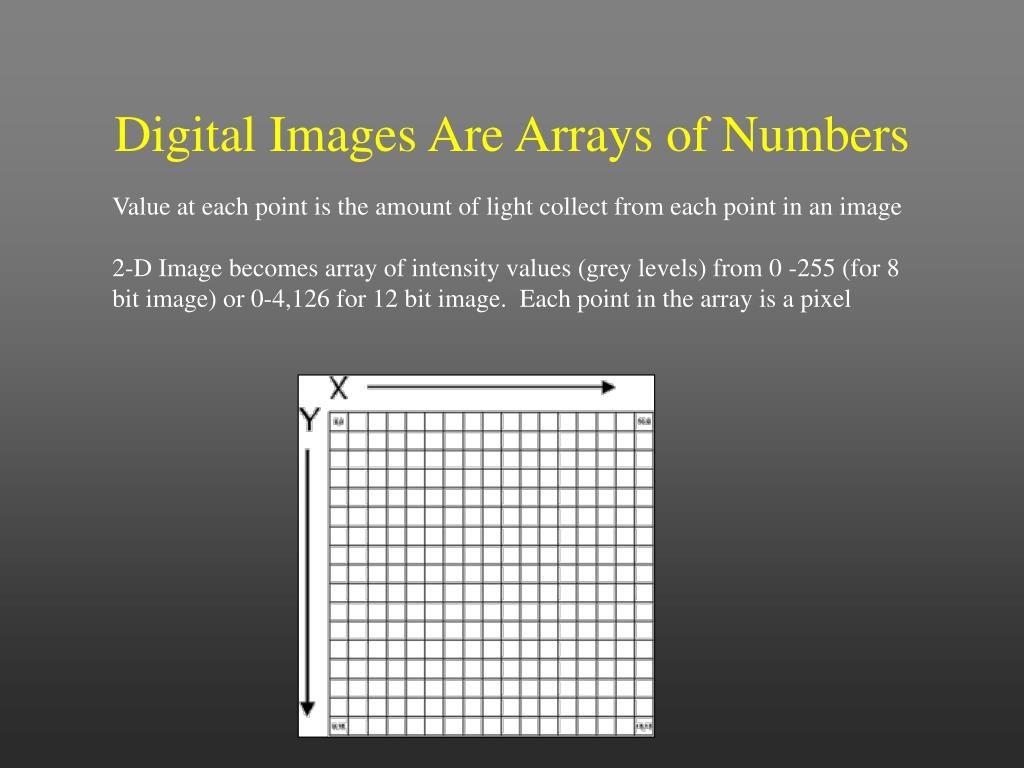 Digital Images Are Arrays of Numbers