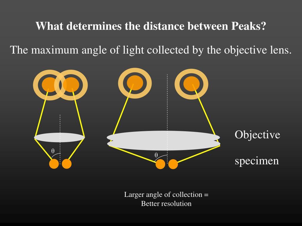 What determines the distance between Peaks?