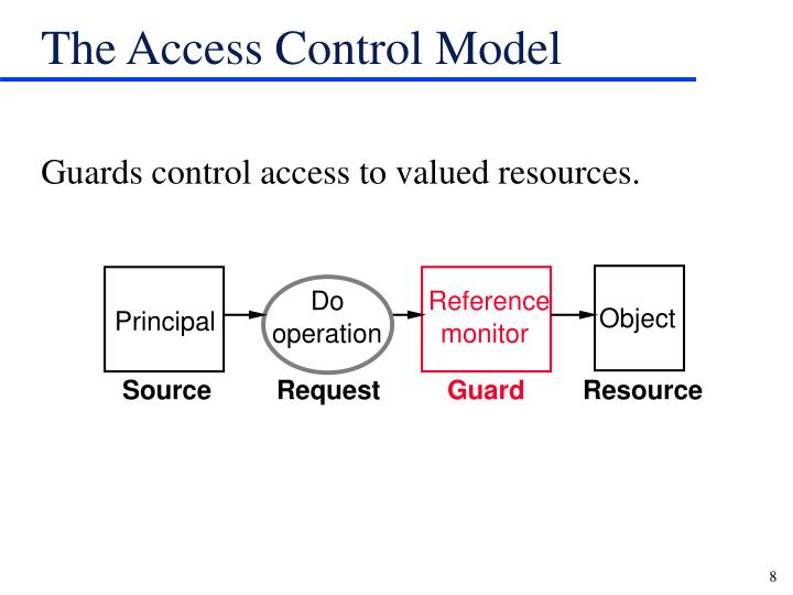 The Access Control Model