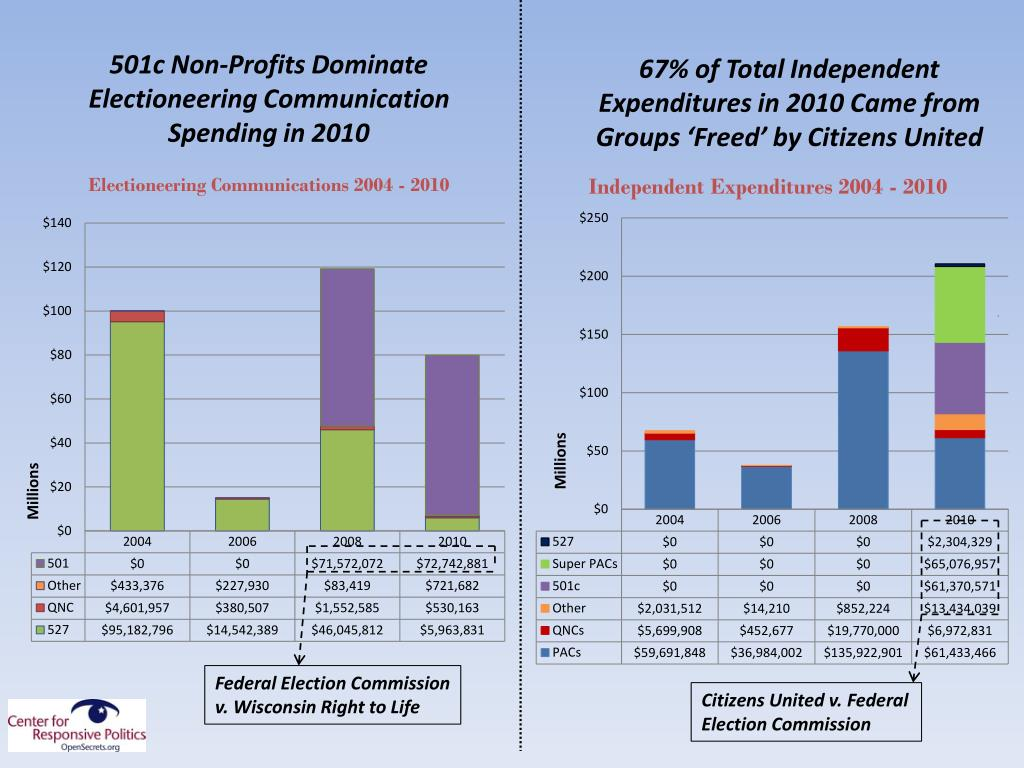 501c Non-Profits Dominate Electioneering Communication