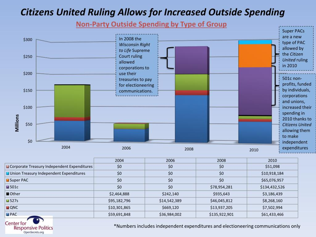 Citizens United Ruling Allows for Increased Outside Spending