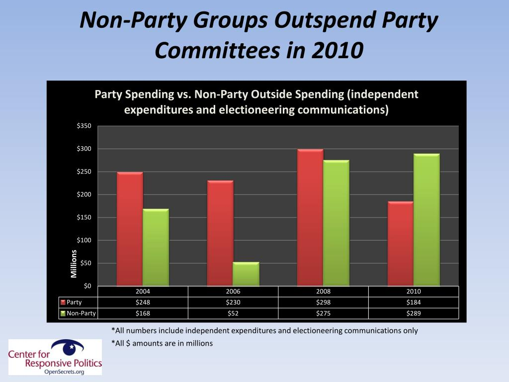 Non-Party Groups Outspend Party Committees in 2010