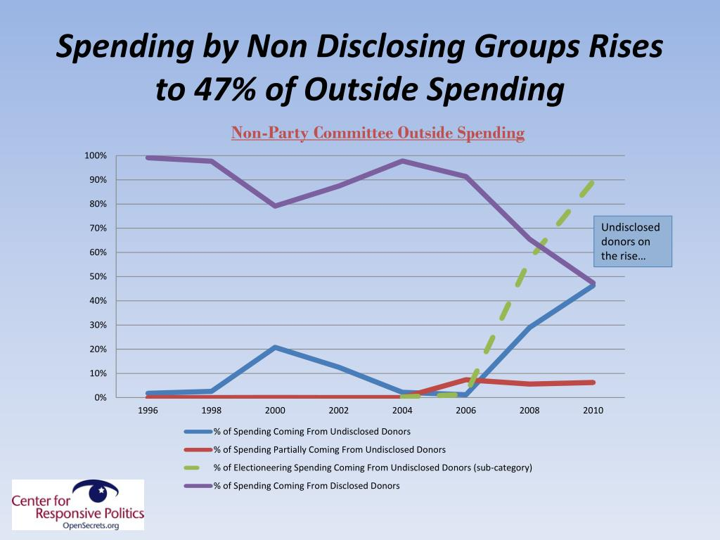 Spending by Non Disclosing Groups Rises to 47% of Outside Spending