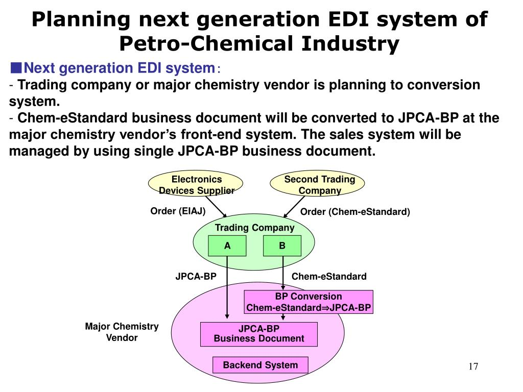 Planning next generation EDI system of Petro-Chemical Industry