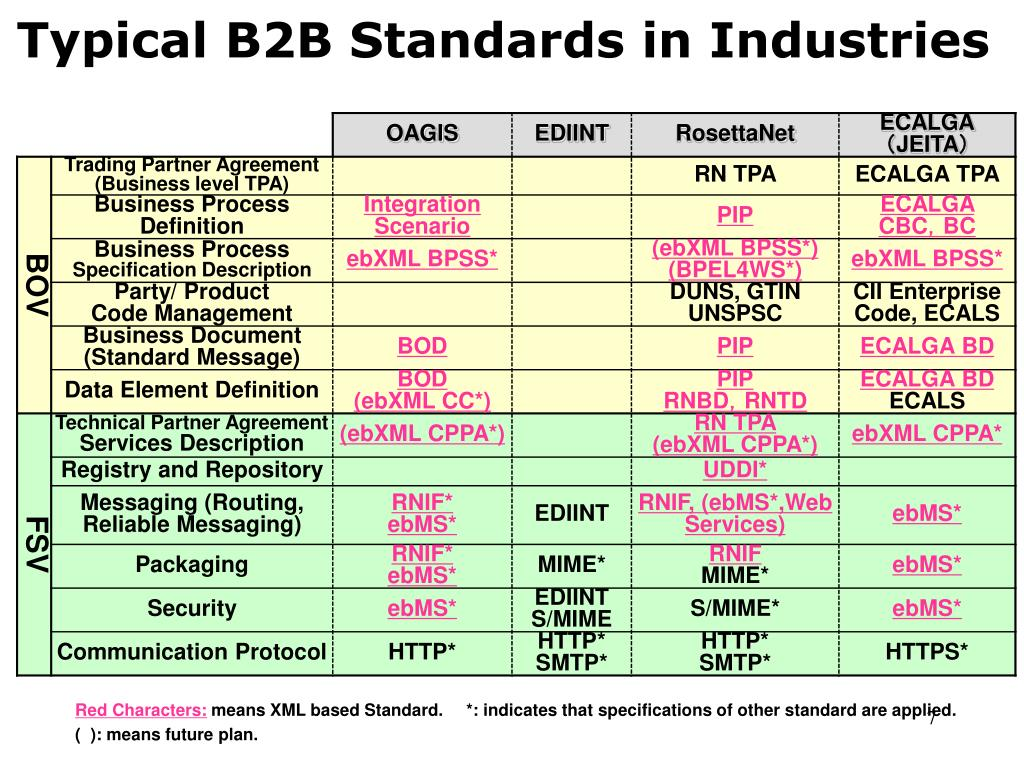 Typical B2B Standards in Industries