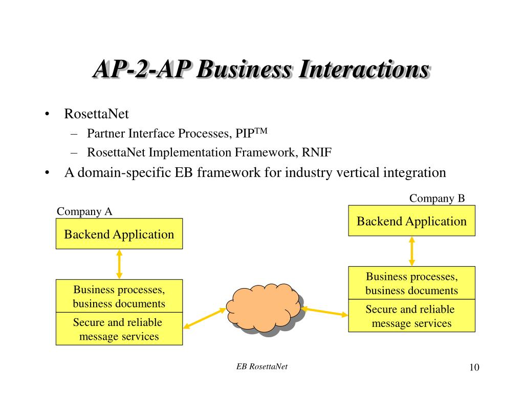 Business processes,