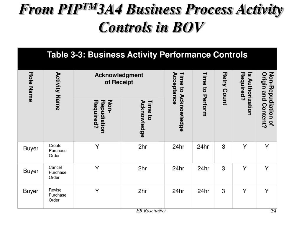 Table 3-3: Business Activity Performance Controls