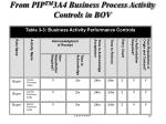 from pip tm 3a4 business process activity controls in bov
