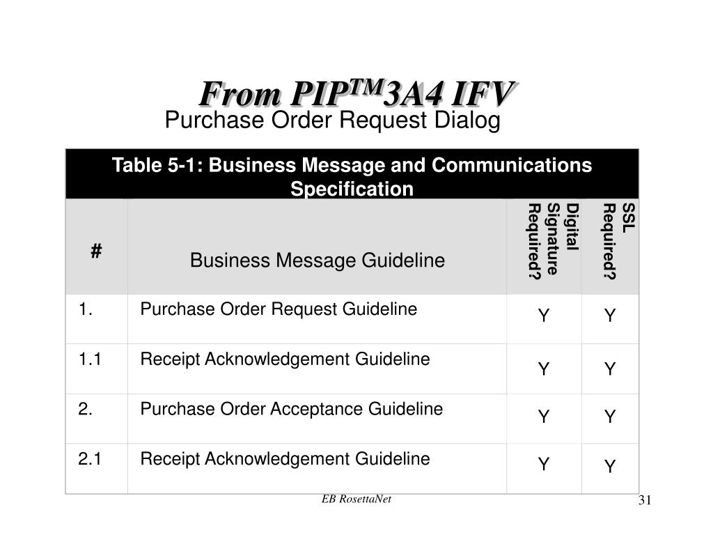 Table 5‑1: Business Message and Communications Specification